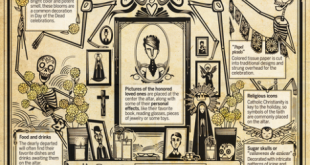 Día de los Muertos: Remembering the souls of family and friends who have departed this life
